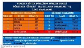 Zonguldak'ta 128 okulda LGS sınavı yapılacak
