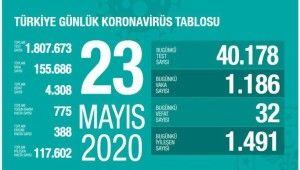 Son 24 saatte korona virüsten 32 can kaybı, bin 186 yeni vaka