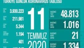 """Sağlık Bakanlığı: """"Son 24 saatte korona virüsten 21 can kaybı, bin 16 yeni vaka"""""""