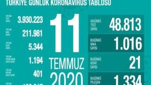 Son 24 saatte korona virüsten 21 can kaybı, bin 16 yeni vaka
