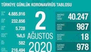 Son 24 saatte koronavirüsten 18 kişi hayatını kaybetti