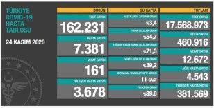 Son 24 saatte koronavirüsten 161 kişi hayatını kaybetti