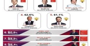 İstanbul'un en başarılı ilçe Belediye Başkanı Gökhan Yüksel