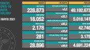 Son 24 saatte korona virüsten 281 kişi hayatını kaybetti