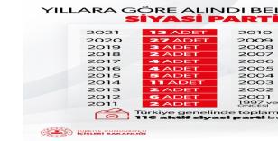 """İçişleri Bakanlığı: """"Türkiye genelinde faaliyette bulunan aktif siyasi parti 116"""""""
